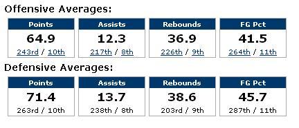 FAU Stats 02-19-09.JPG