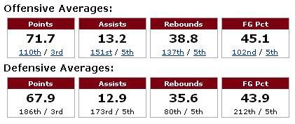 WKU Hoops Stats 2009.JPG