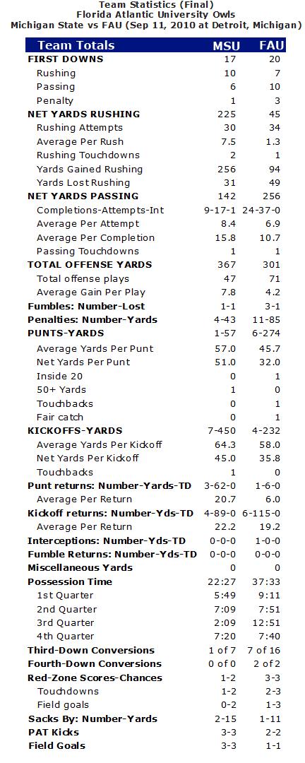 fauvsmsu-stats