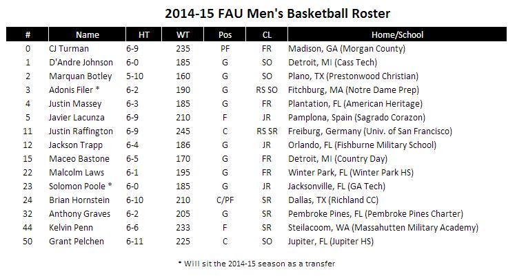 2014-15 FAU Men's Basketball Roster – FAU Owl's Nest